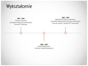 wykształcenie Magdalena Żak